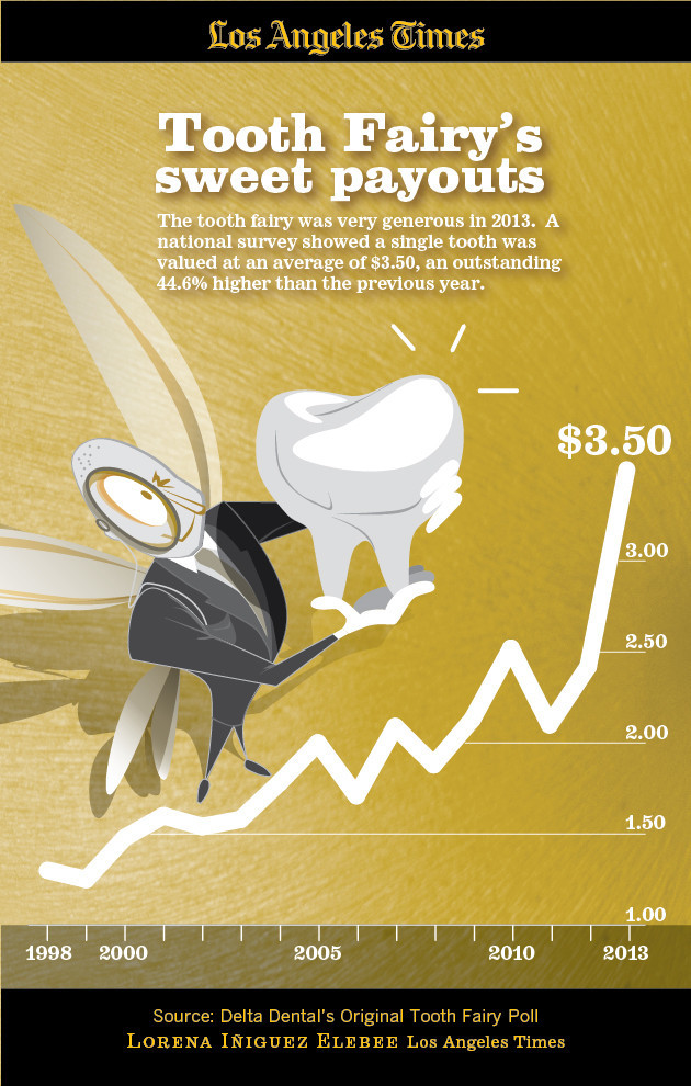 Infographic: Tooth Fairy rates