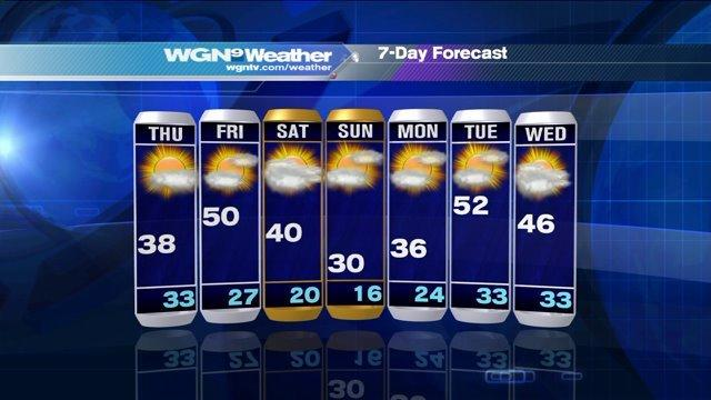 Video: Rollercoaster temperatures for the week ahead
