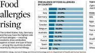 Food allergies rising