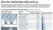Graphic: High school athletes per NCAA scholarship
