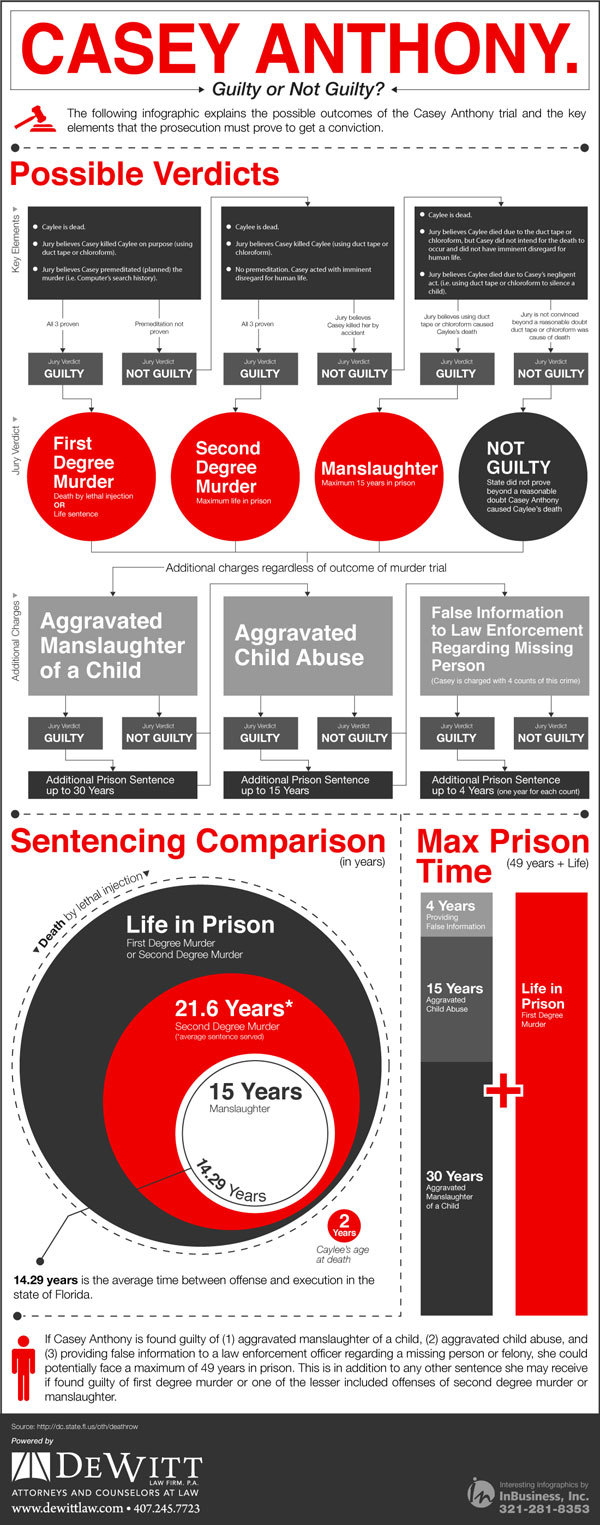 Casey Anthony Trial Infographic