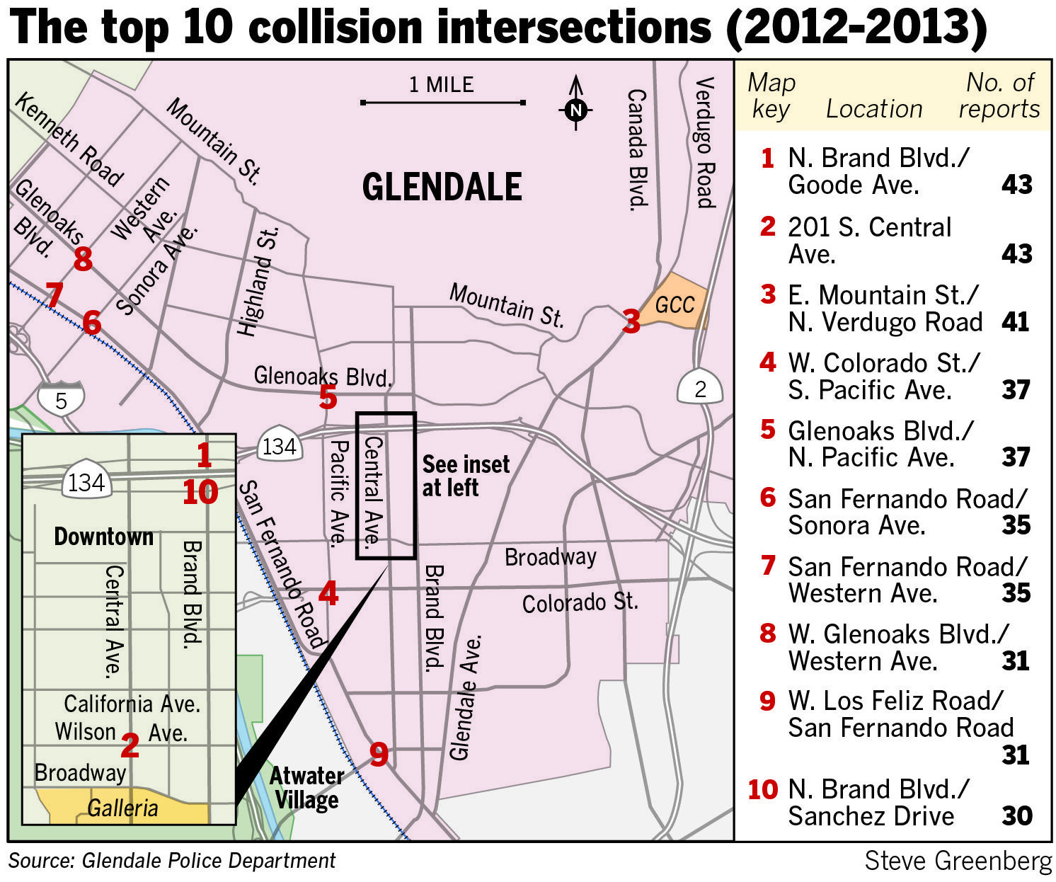 Recent data compiled by the Glendale Police Department showed the city's intersections with the most collisions were downtown.