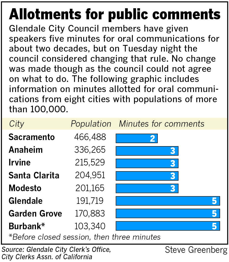No change was made after a recent proposal to limit public speaking time at Glendale City Council meetings from five minutes down to three minutes.