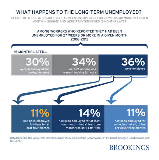 the effects of long term unemployment The recession has led to soaring numbers of older workers trapped in long-term unemployment, according to age uk, with the number of over-50s jobseekers rising by 50% in the last year alone to.