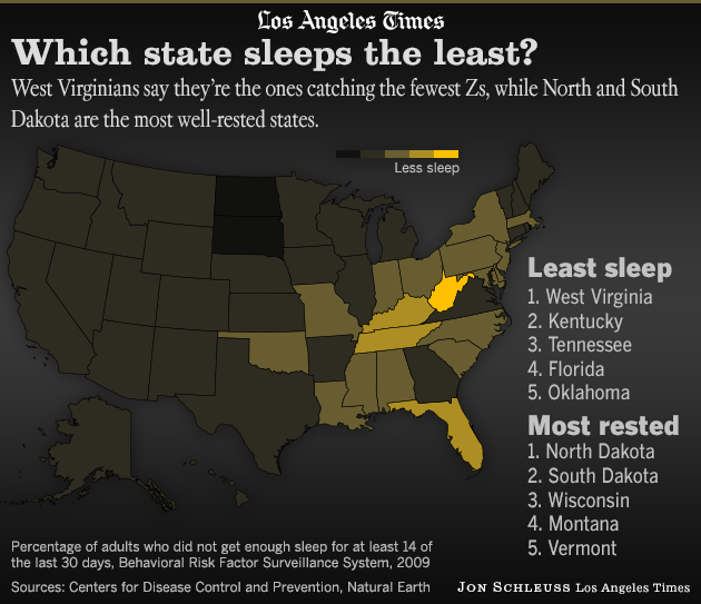 Graphic Which state sleeps the least? West Virginia