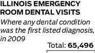 Emergency room visits for dental conditions in Illinois
