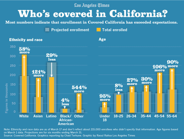 Covered California exceeds enrollment expectations