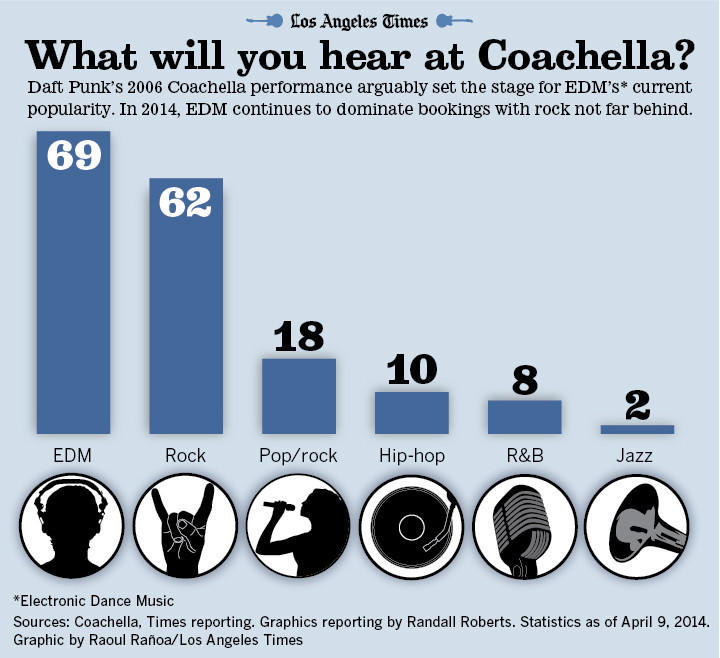Infographic coachella by genre