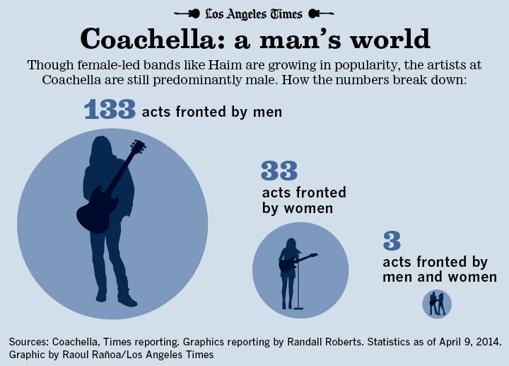 Infographic coachella by gender
