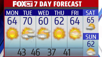 Sunday Night Forecast: Sunny, Pleasant To Start Workweek
