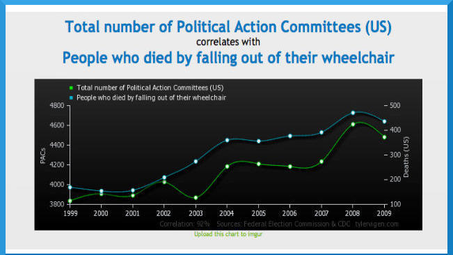 PACs and wheelchair deaths