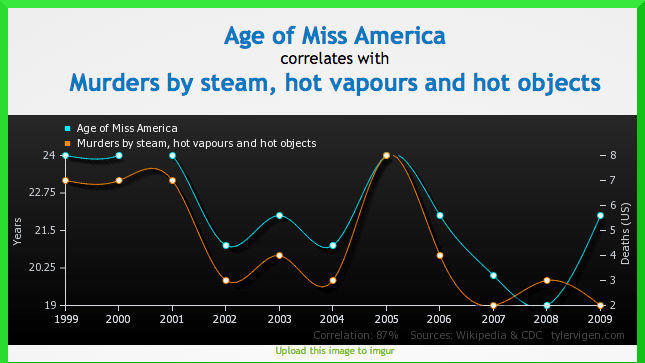 Miss America age vs murders by steam