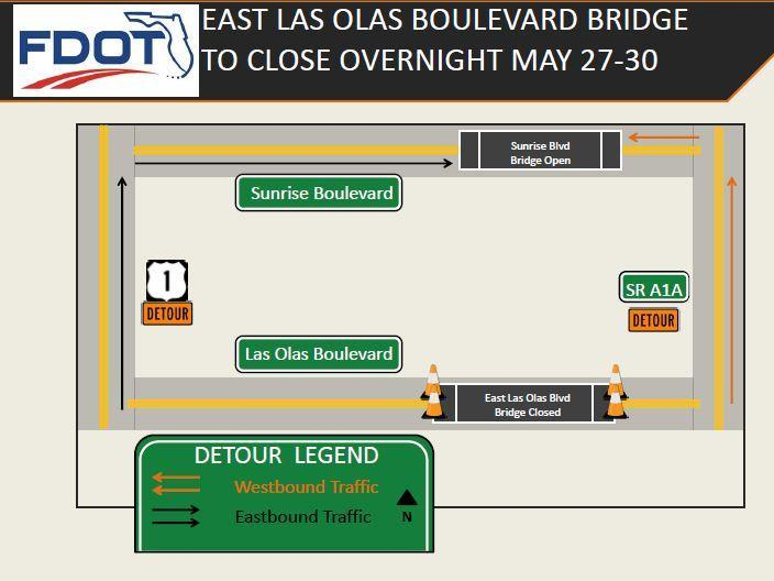 The East Las Olas Boulevard Bridge will be closed May 27-30 between 9 p.m. and 6 a.m. to allow crews to paint the movable span of the bridge. All eastbound traffic will be detoured to Sunrise Boulevard via US 1 and all westbound traffic will be detoured to Sunrise Boulevard via A1A.