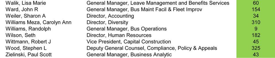 CTA board member ridership 3
