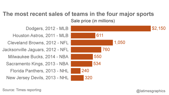 Recent sale prices of professional teams