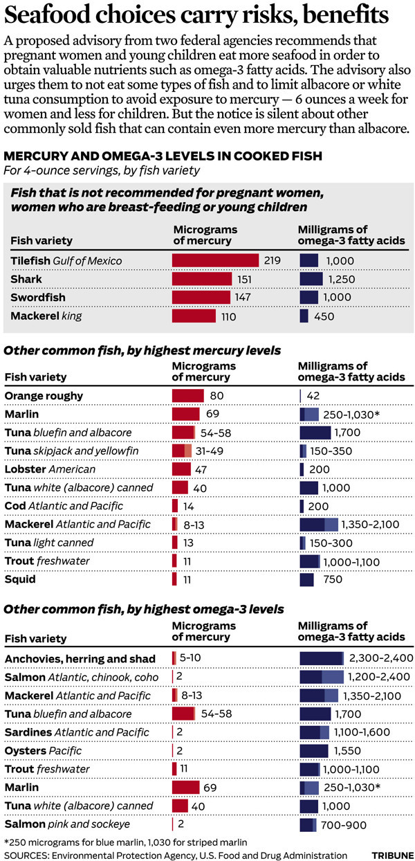 Chart mercury and omega 3 levels in fish chicago tribune for Mercury levels in fish chart
