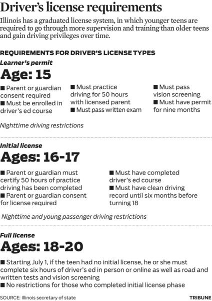 Illinois is third best state for teen drivers: study ...