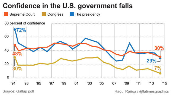 Confidence in U.S. government hits records lows