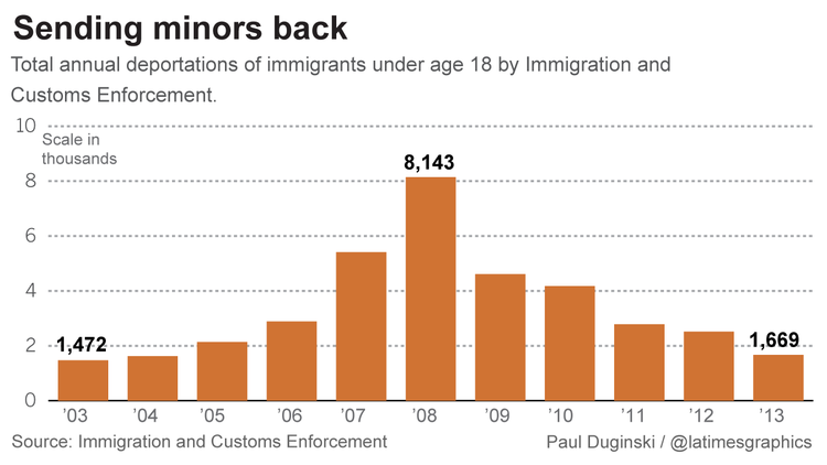 Under-18 immigrants deported by ICE