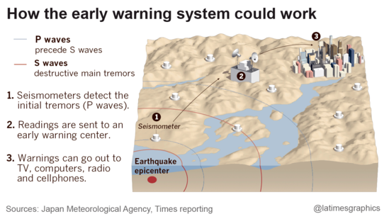 An earthquake early warning system in California would be like one now operating in Japan, providing valuable seconds to prepare for the shaking.