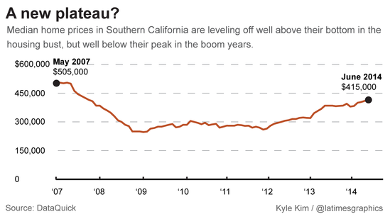 median home prices in southern california