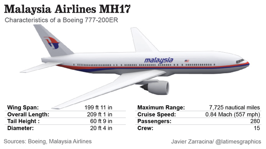 Characteristics of a Boeing 777-200ER