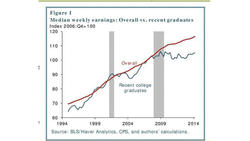 College grad earnings