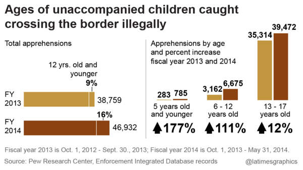 Ages of unaccompanied children caught crossing the border illegally