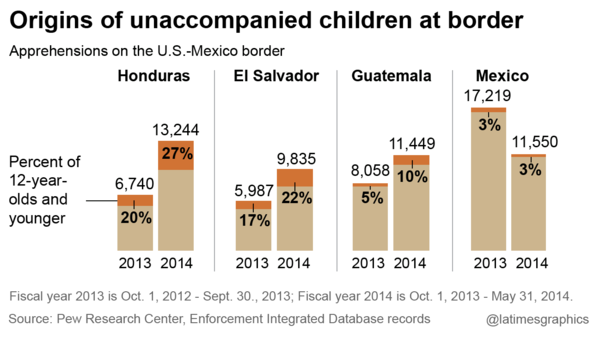 Origin of unaccompanied children at border