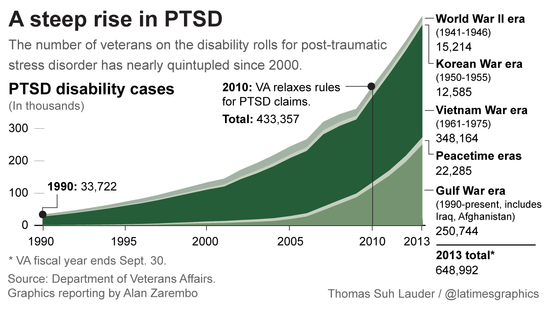 PTSD disability