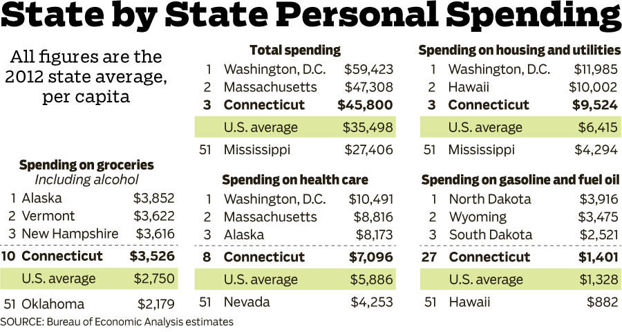 A graphic displaying state by state personal spending based on estimates from the Bureau of Economic Analysis. According to the estimates, Connecticut residents spend more on average than almost anywhere else in the country.