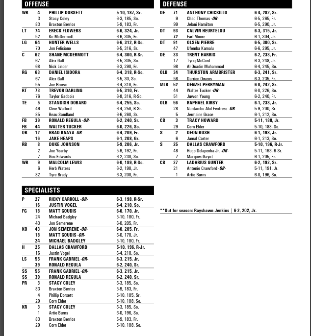 Quarterbacks Brad Kaaya and Jake Heaps are listed as co-starters on the Miami Hurricanes' first depth chart of 2014.