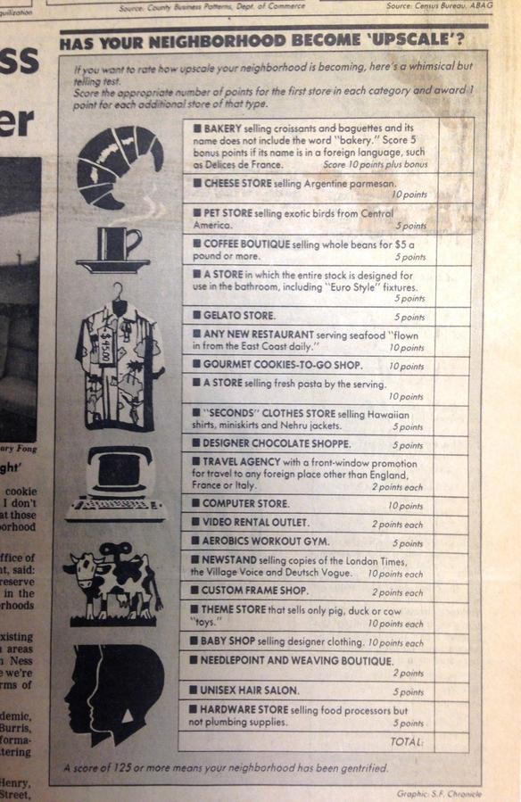 A quiz on gentrification in the San Francisco Chronicle in 1985