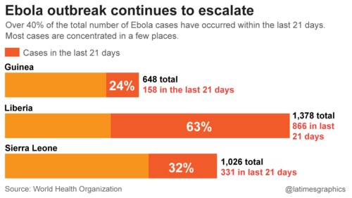 Comparing total ebola cases and cases from past 21 days