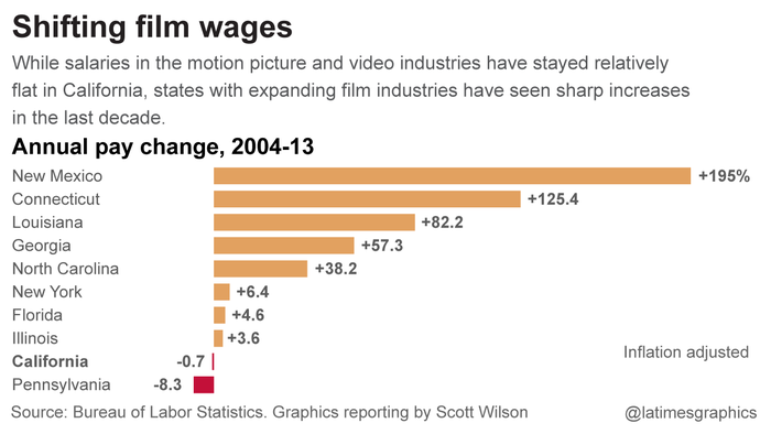 Shifting film wages