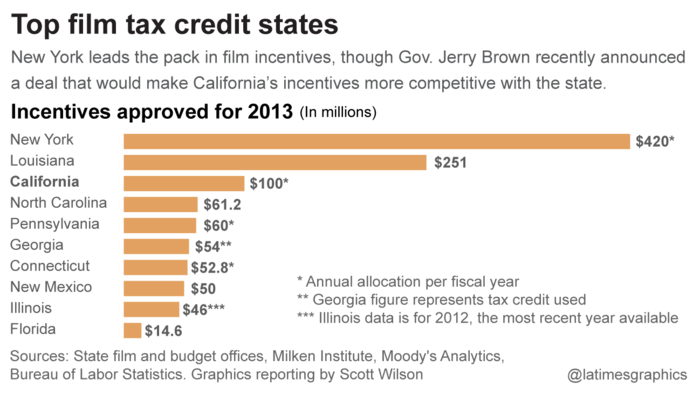 Top film tax credit states
