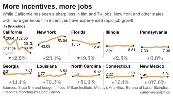 More incentives, more jobs