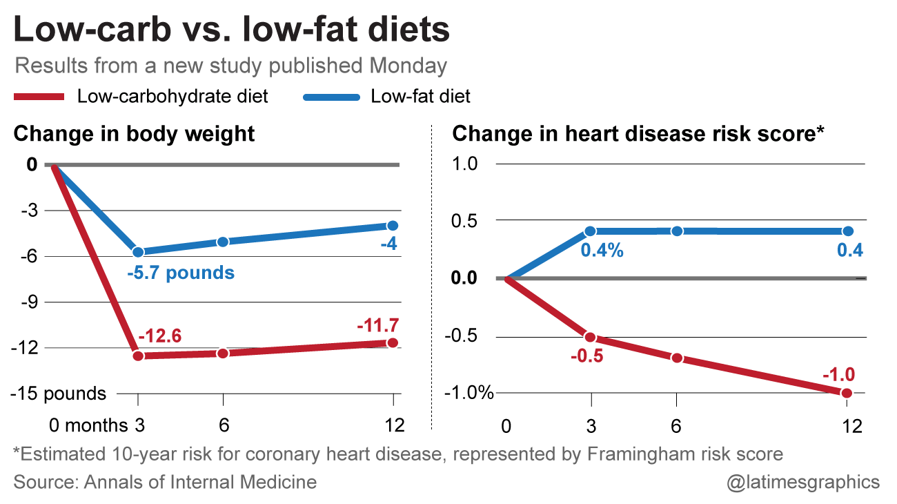 Health Effects of Low-Carbohydrate Diets: Where Should New Research Go?