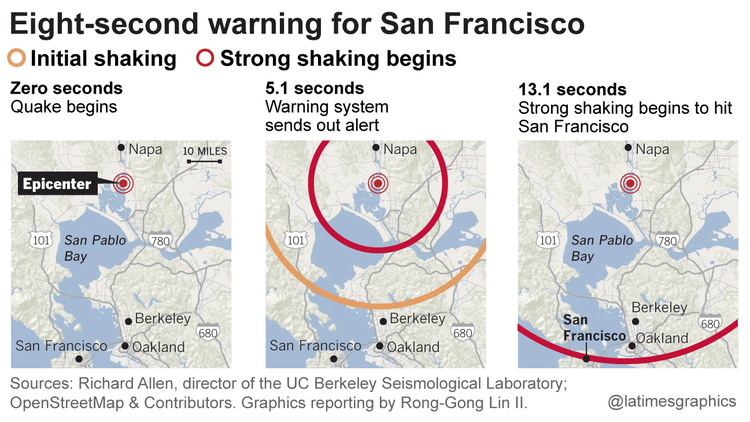 8-second warning for San Francisco