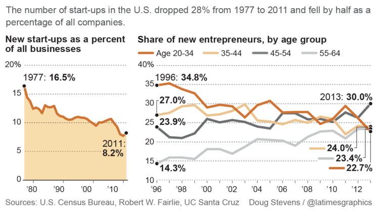 The myth of entrepreneurship