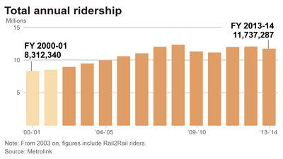 Trends in Metrolink's ridership