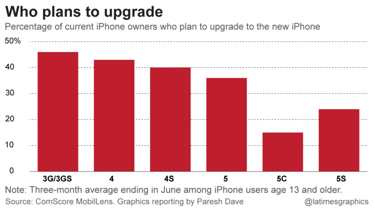 Who plans to upgrade to iPhone6?