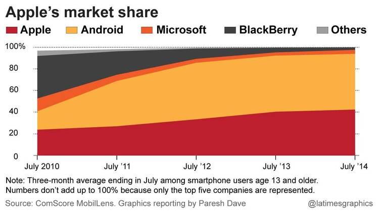 Apple's market share