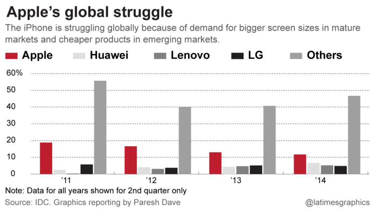 The iPhone is struggling globally because of demand for bigger sizes in mature markets and cheaper products in emerging markets.