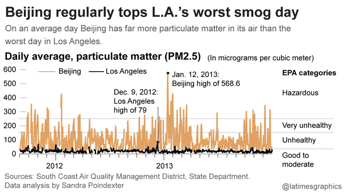 Beijing regularly tops L.A.'s worst smog day