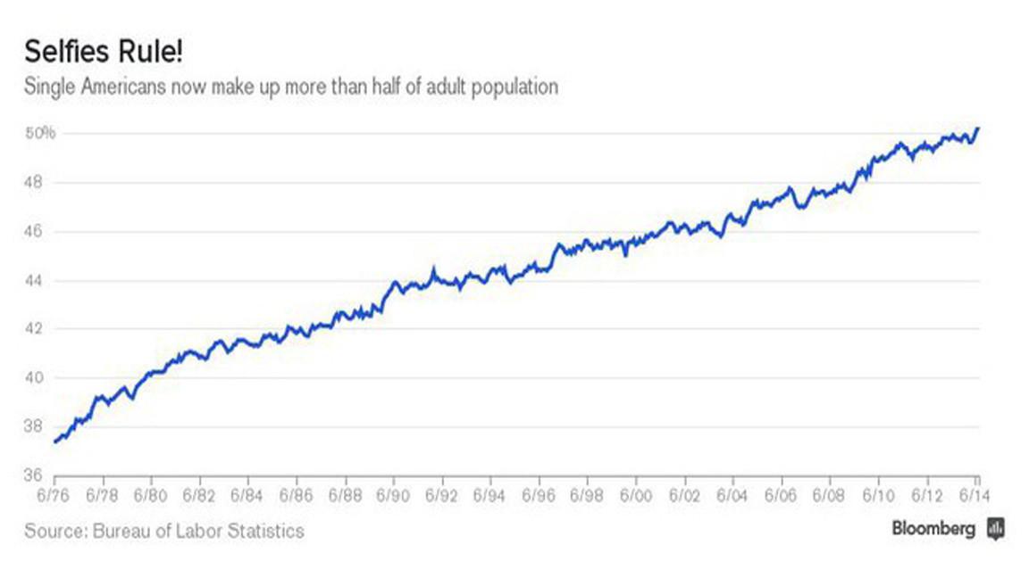 Half of Americans single - Chicago Tribune