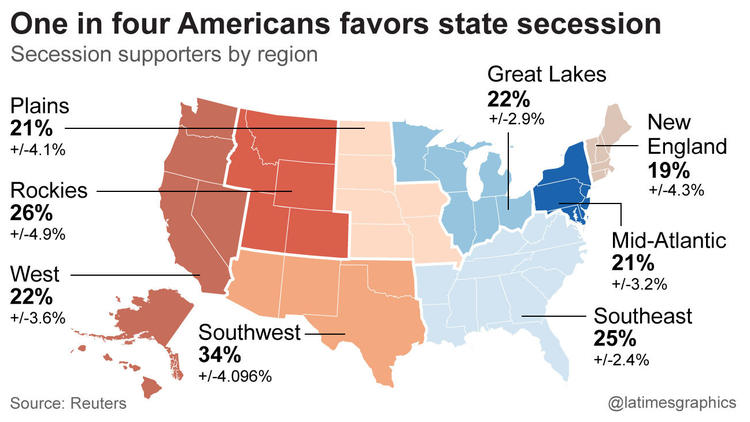 One in four americans in favor of state secession