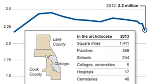 State of Chicago's archdiocese