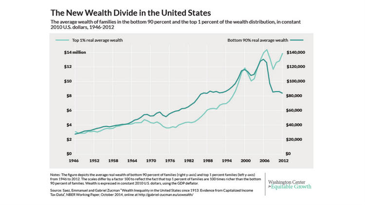The wealth divide