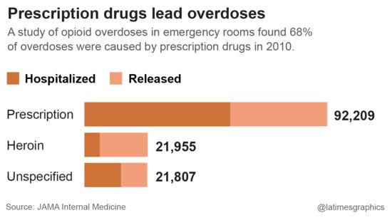 Prescription drugs lead overdoses